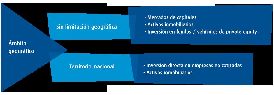 cuadro-ambitos-inversion2